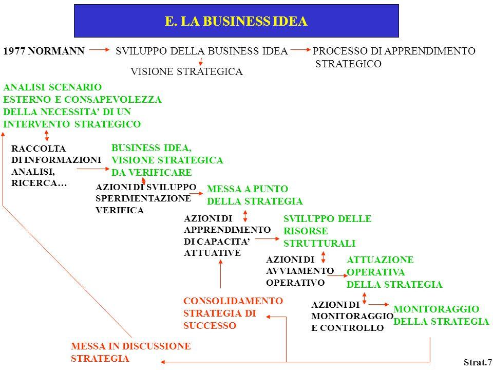 Strat.7 E. LA BUSINESS IDEA 1977 NORMANN SVILUPPO DELLA BUSINESS IDEA PROCESSO DI APPRENDIMENTO STRATEGICO VISIONE STRATEGICA ANALISI SCENARIO ESTERNO