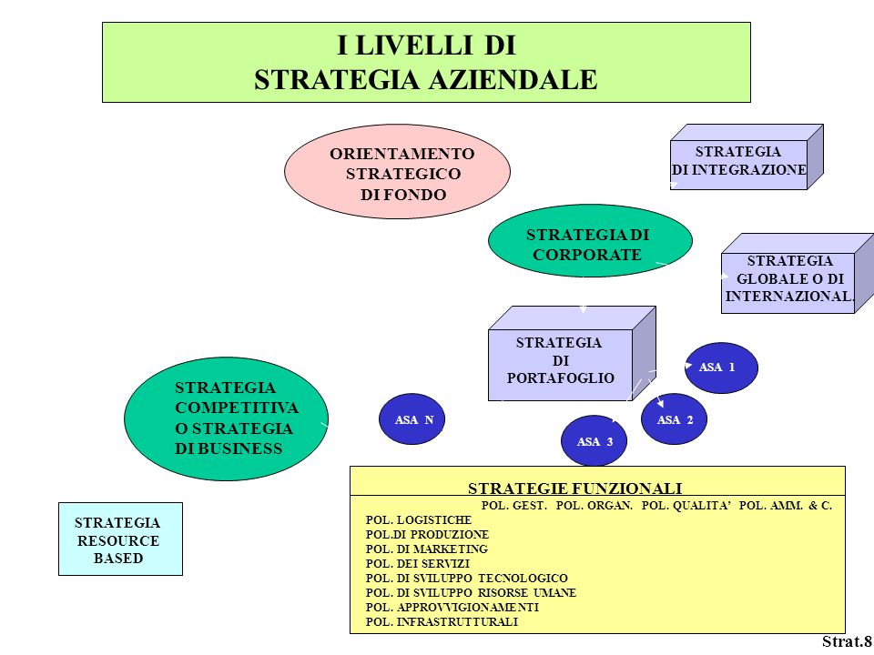 Strat.8 I LIVELLI DI STRATEGIA AZIENDALE ORIENTAMENTO STRATEGICO DI FONDO STRATEGIA DI CORPORATE STRATEGIA DI PORTAFOGLIO ASA 1 ASA 2 ASA 3 ASA N STRATEGIA COMPETITIVA O STRATEGIA DI BUSINESS STRATEGIE FUNZIONALI POL.