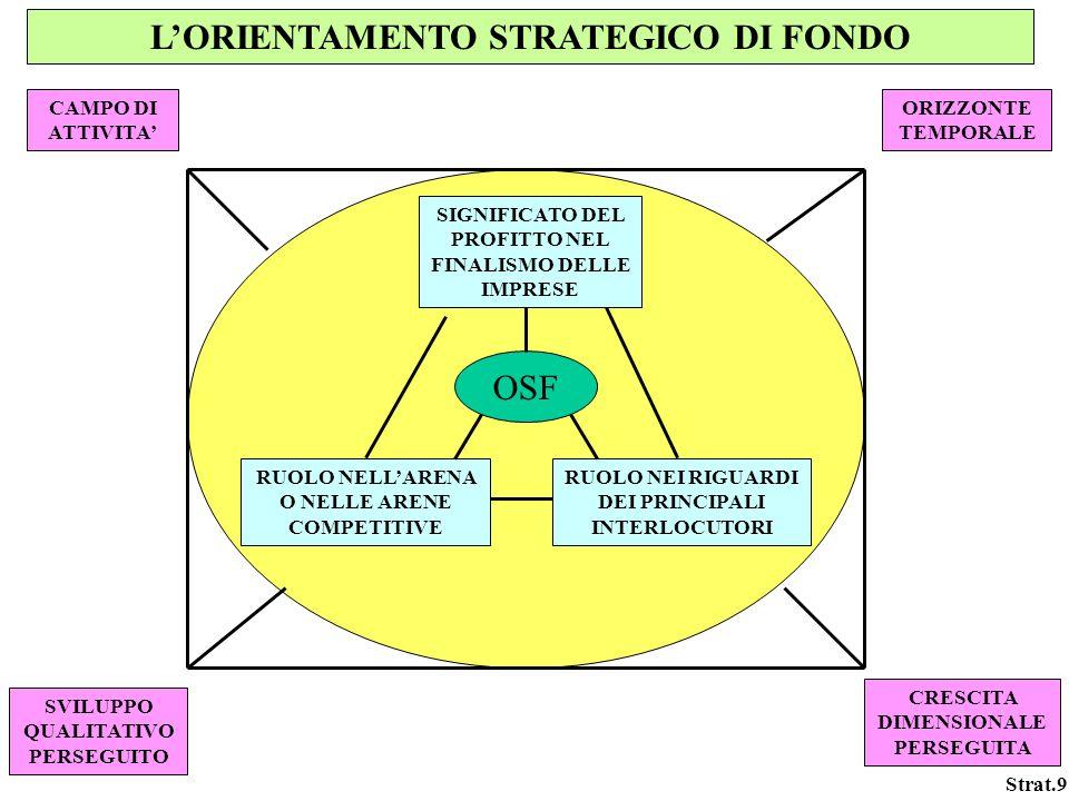 Strat.9 LORIENTAMENTO STRATEGICO DI FONDO OSF SIGNIFICATO DEL PROFITTO NEL FINALISMO DELLE IMPRESE RUOLO NEI RIGUARDI DEI PRINCIPALI INTERLOCUTORI RUO