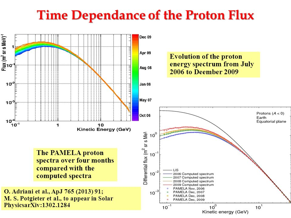 Time Dependance of the Proton Flux O. Adriani et al., ApJ 765 (2013) 91; M. S. Potgieter et al., to appear in Solar PhysicsarXiv:1302.1284 The PAMELA
