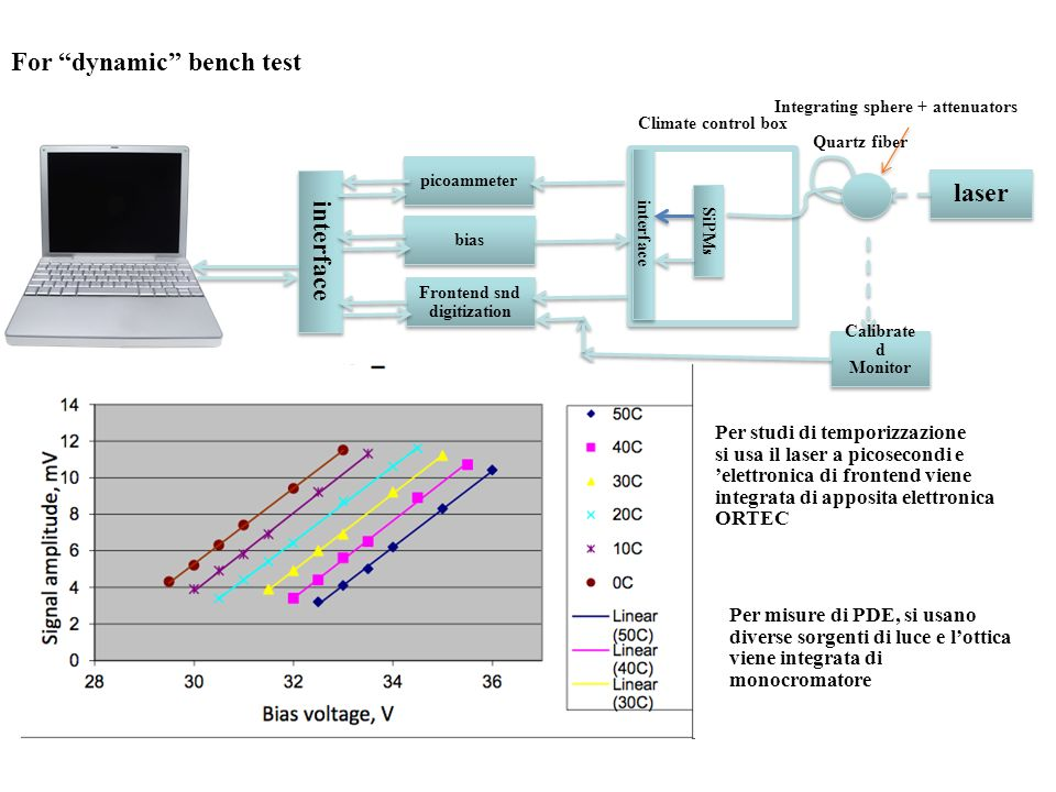 interface picoammeter bias Frontend snd digitization SiPMs interface For dynamic bench test laser Calibrate d Monitor Calibrate d Monitor Integrating