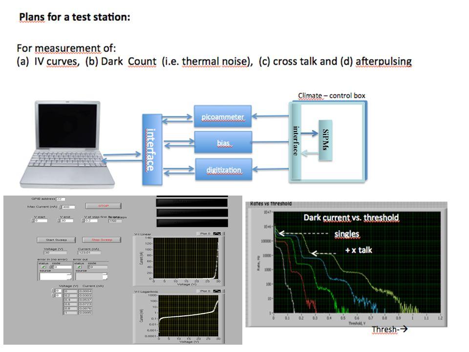 Richieste Udine/Trieste Missioni: 20 k –Missioni responsabile nazionale (De Angelis) e membro SAPO CTA e Physics Board (Persic); altre missioni Consumo: 3 k –Filtri,lenti e componenti ottici per stazione di test SiPM –SiPM Excelitas Inventario: 9.5 k –3 Moduli N6736B DC power modules per sistema Agilent Technologies N6700B @ 500 euro/module –Modulo linear fanin/fanout –Testina U/V per laser a picosecondi picoquant PDL 800-B –Power supply 1 mese officina elettronica Nota: a metà 2014 la proposta andrà in CTS