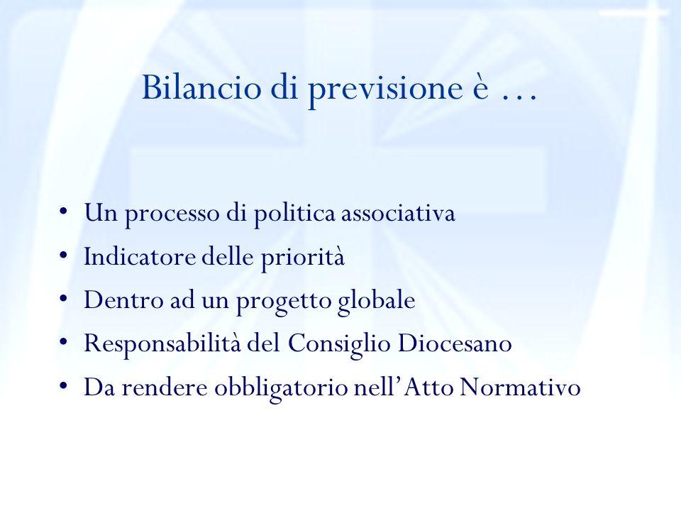 Bilancio di previsione è … Un processo di politica associativa Indicatore delle priorità Dentro ad un progetto globale Responsabilità del Consiglio Diocesano Da rendere obbligatorio nellAtto Normativo