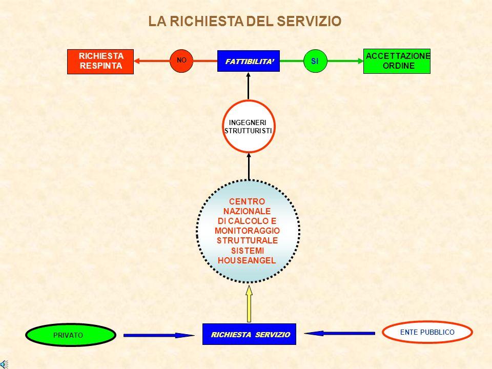 LA RICHIESTA DEL SERVIZIO CENTRO NAZIONALE DI CALCOLO E MONITORAGGIO STRUTTURALE SISTEMI HOUSEANGEL INGEGNERI STRUTTURISTI RICHIESTA SERVIZIO PRIVATOENTE PUBBLICO NO RICHIESTA RESPINTA ACCETTAZIONE ORDINE SI FATTIBILITA