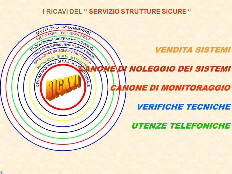 I RICAVI DEL SERVIZIO STRUTTURE SICURE CANONE DI NOLEGGIO DEI SISTEMI UTENZE TELEFONICHE VERIFICHE TECNICHE CANONE DI MONITORAGGIO VENDITA SISTEMI