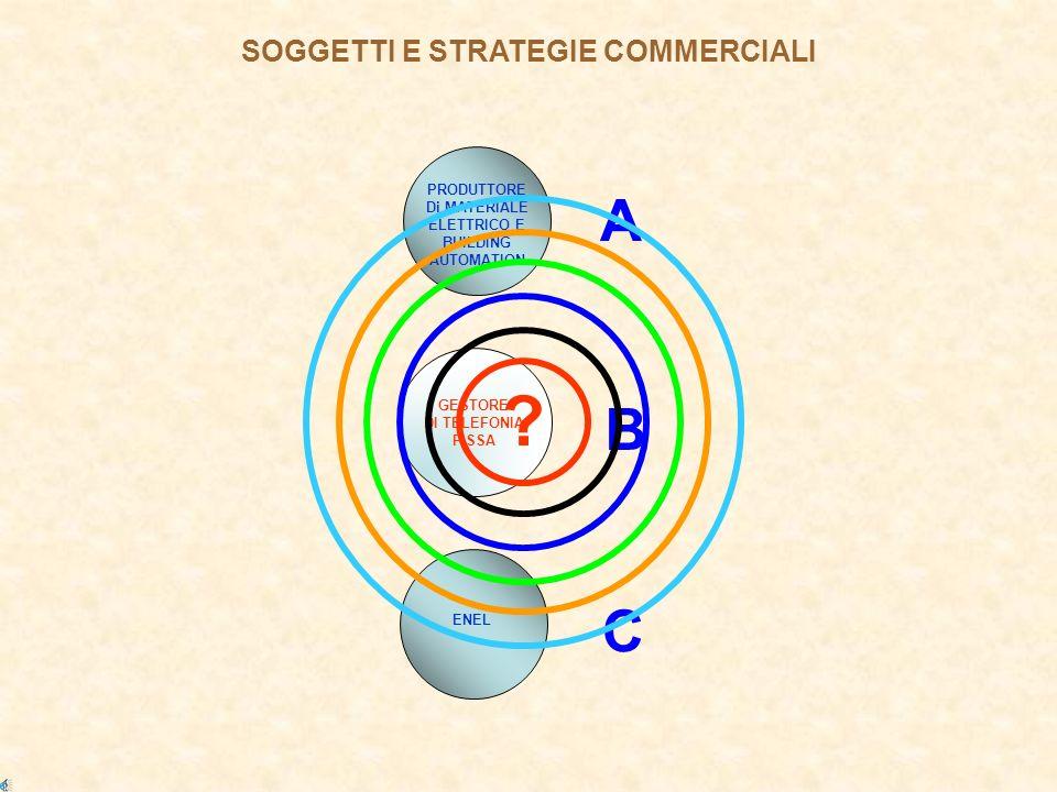SOGGETTI E STRATEGIE COMMERCIALI PRODUTTORE Di MATERIALE ELETTRICO E BUILDING AUTOMATION A ENEL C GESTORE DI TELEFONIA FISSA B ?