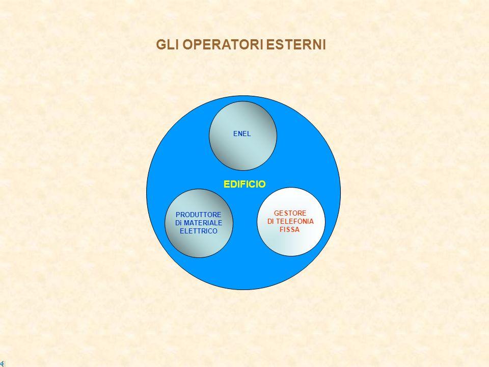 ENEL GESTORE DI TELEFONIA FISSA EDIFICIO PRODUTTORE Di MATERIALE ELETTRICO GLI OPERATORI ESTERNI