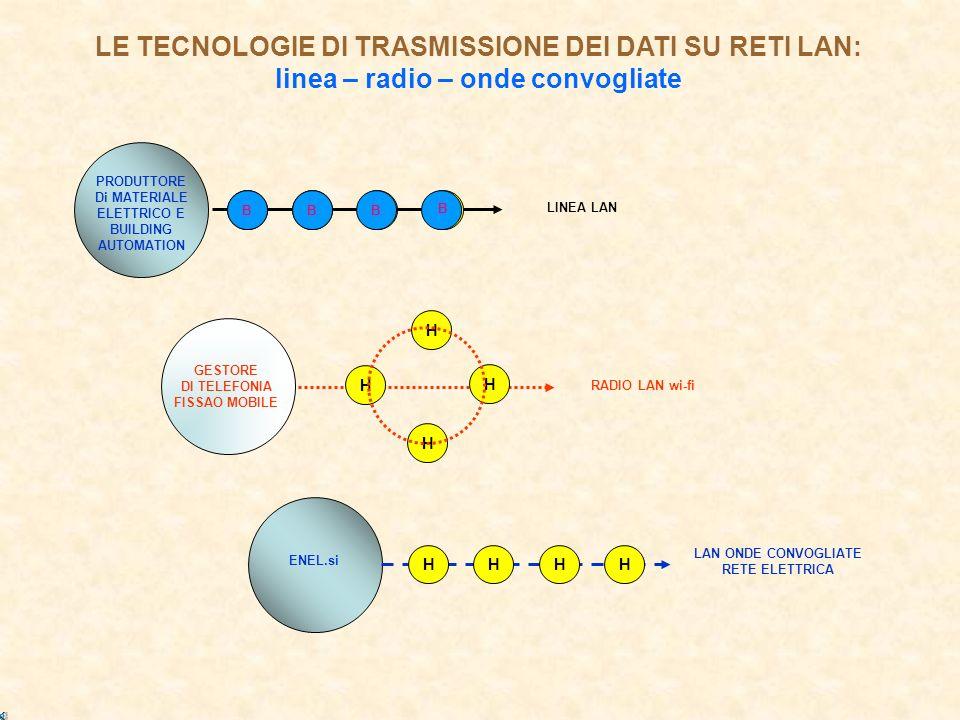 GESTORE DI TELEFONIA FISSAO MOBILE RADIO LAN wi-fi PRODUTTORE Di MATERIALE ELETTRICO E BUILDING AUTOMATION LINEA LAN ENEL.si LAN ONDE CONVOGLIATE RETE ELETTRICA LE TECNOLOGIE DI TRASMISSIONE DEI DATI SU RETI LAN: linea – radio – onde convogliate HHHHHHHH H H H H BB B B