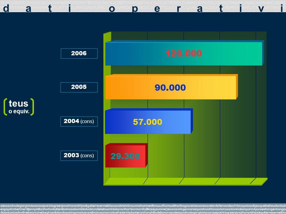 2005 2004 (cons) 2003 (cons) 57.000 29.300 90.000 2006 120.000 teus o equiv. dati operativi
