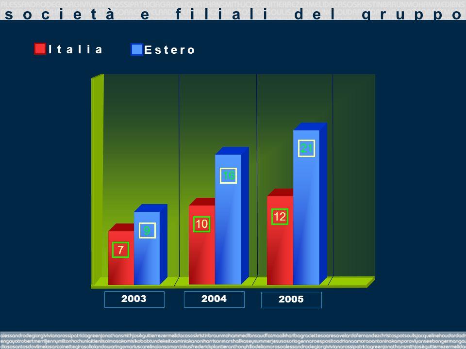 società e filiali del gruppo 2005 2004 2003 7 9 10 Italia Estero 16 12 21
