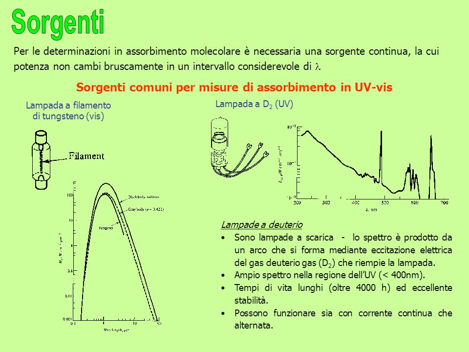 Per le determinazioni in assorbimento molecolare è necessaria una sorgente continua, la cui potenza non cambi bruscamente in un intervallo considerevole di Sorgenti comuni per misure di assorbimento in UV-vis Lampada a filamento di tungsteno (vis) Lampade a deuterio Sono lampade a scarica - lo spettro è prodotto da un arco che si forma mediante eccitazione elettrica del gas deuterio gas (D 2 ) che riempie la lampada.