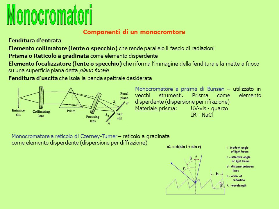 Componenti di un monocromtore Fenditura dentrata Elemento collimatore (lente o specchio) che rende parallelo il fascio di radiazioni Prisma o Reticolo