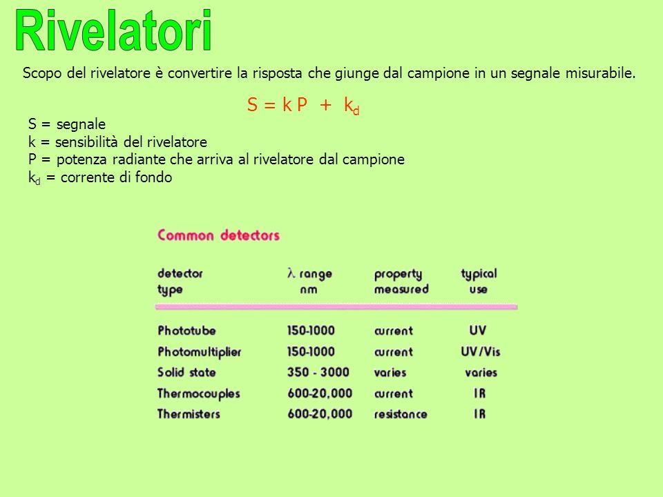 Scopo del rivelatore è convertire la risposta che giunge dal campione in un segnale misurabile. S = k P + k d S = segnale k = sensibilità del rivelato