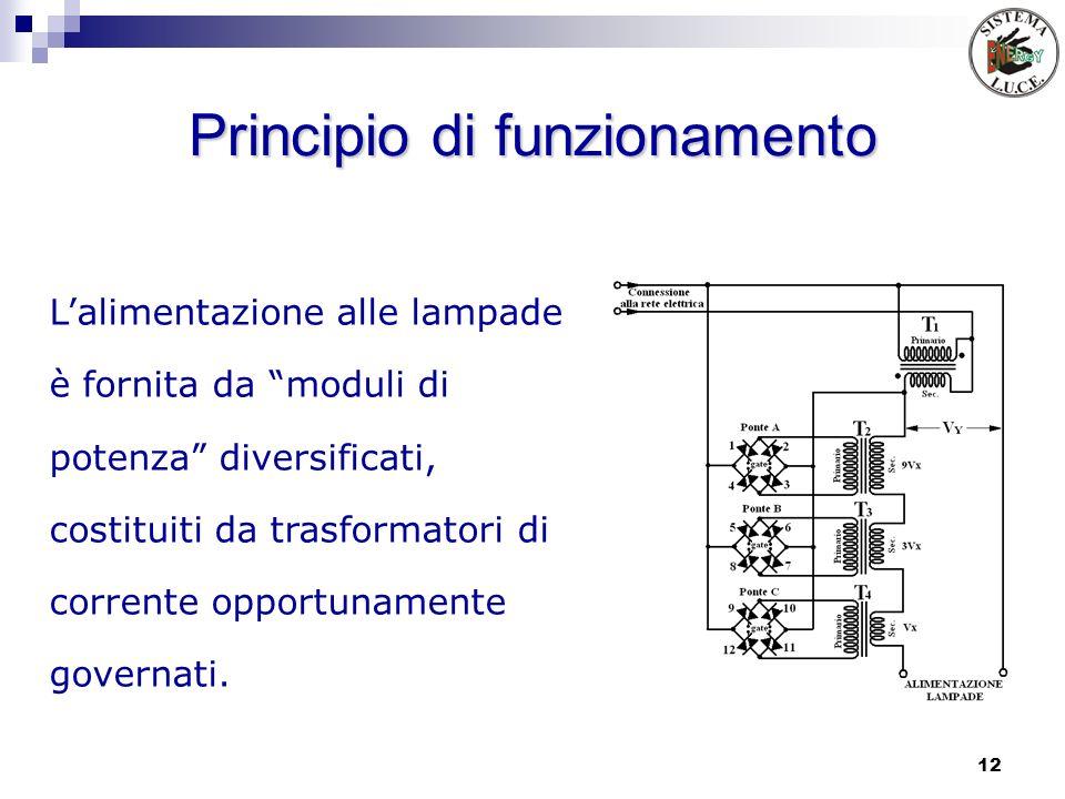 12 Principio di funzionamento Lalimentazione alle lampade è fornita da moduli di potenza diversificati, costituiti da trasformatori di corrente opport