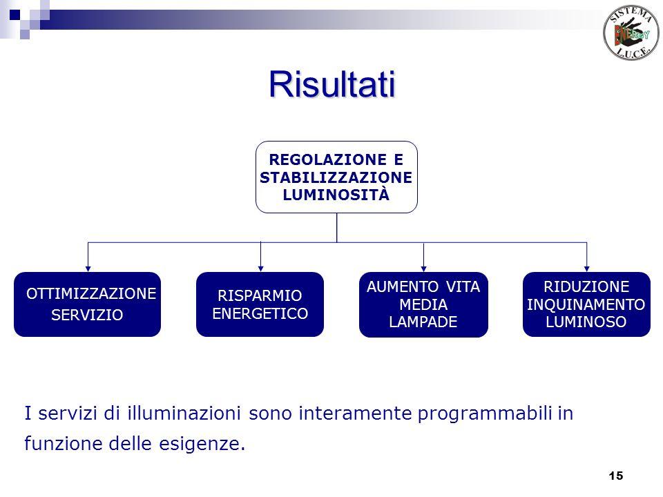 15 Risultati I servizi di illuminazioni sono interamente programmabili in funzione delle esigenze. RISPARMIO ENERGETICO OTTIMIZZAZIONE SERVIZIO RIDUZI