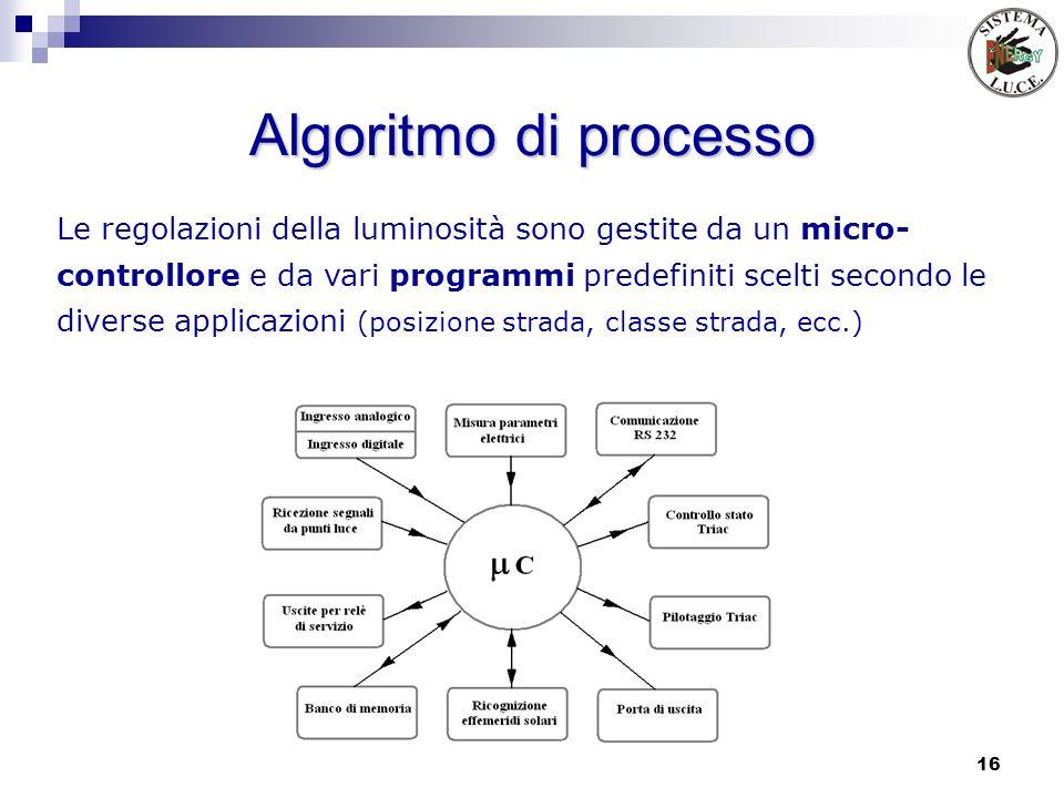 16 Algoritmo di processo Le regolazioni della luminosità sono gestite da un micro- controllore e da vari programmi predefiniti scelti secondo le diver