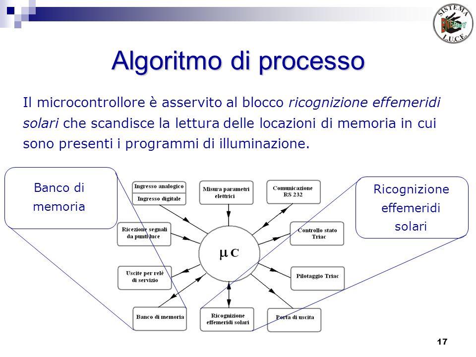 17 Algoritmo di processo Il microcontrollore è asservito al blocco ricognizione effemeridi solari che scandisce la lettura delle locazioni di memoria