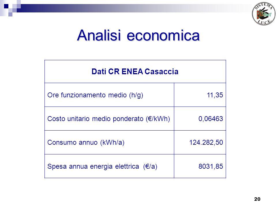 20 Analisi economica Dati CR ENEA Casaccia Ore funzionamento medio (h/g)11,35 Costo unitario medio ponderato (/kWh)0,06463 Consumo annuo (kWh/a)124.28