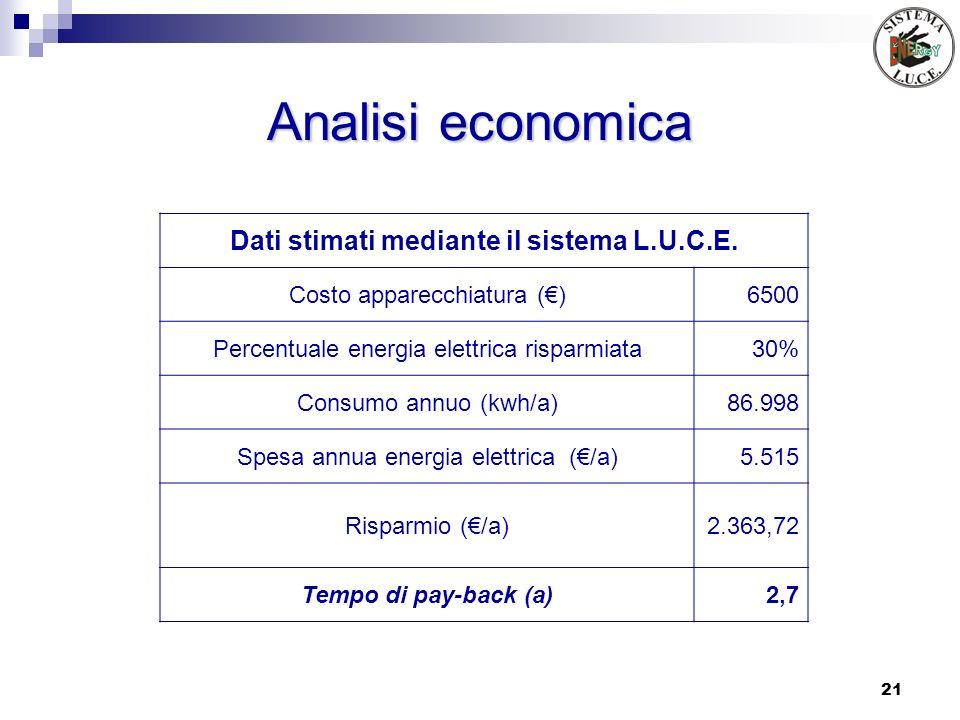 21 Analisi economica Dati stimati mediante il sistema L.U.C.E. Costo apparecchiatura ()6500 Percentuale energia elettrica risparmiata30% Consumo annuo