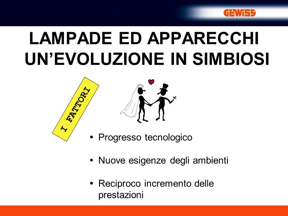 LAMPADE ED APPARECCHI UNEVOLUZIONE IN SIMBIOSI Progresso tecnologico Nuove esigenze degli ambienti Reciproco incremento delle prestazioni I FATTORI