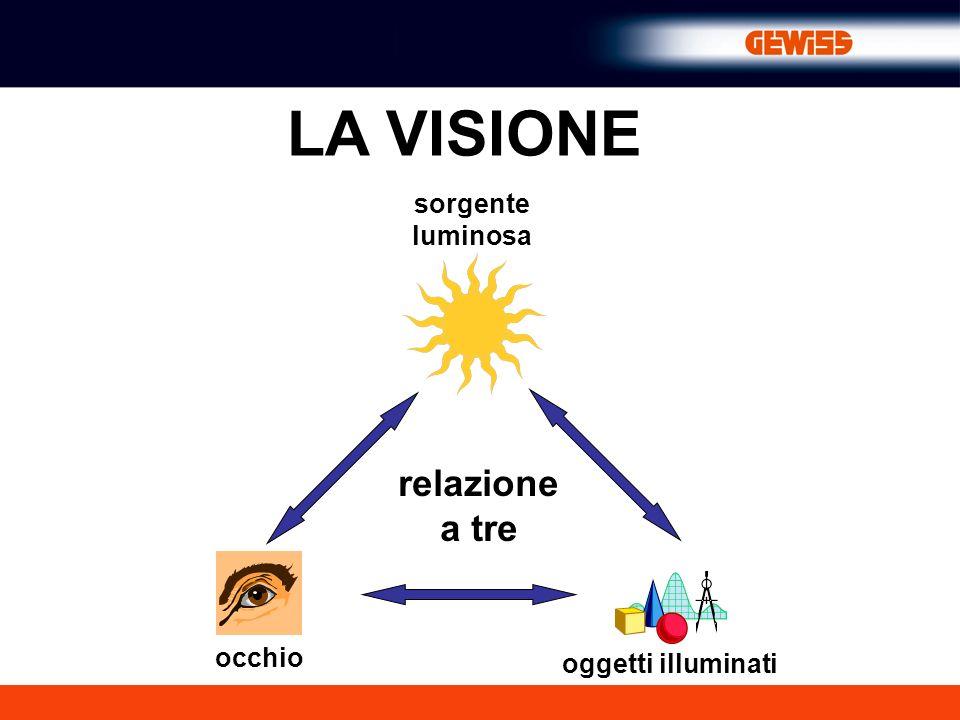 oggetti illuminati occhio sorgente luminosa relazione a tre LA VISIONE