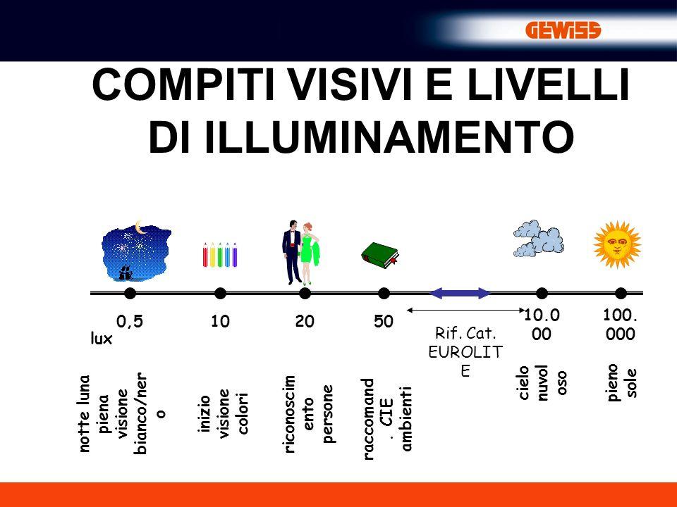 COMPITI VISIVI E LIVELLI DI ILLUMINAMENTO 0,5102050 10.0 00 100.