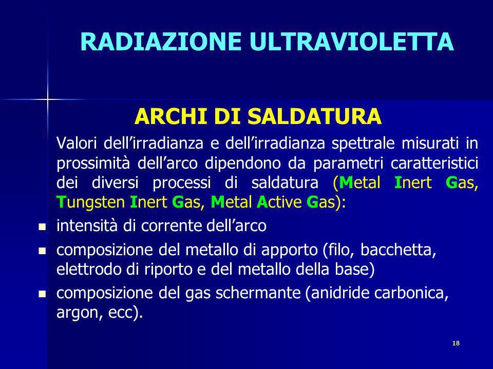 RADIAZIONE ULTRAVIOLETTA ARCHI DI SALDATURA ( Valori dellirradianza e dellirradianza spettrale misurati in prossimità dellarco dipendono da parametri caratteristici dei diversi processi di saldatura (Metal Inert Gas, Tungsten Inert Gas, Metal Active Gas): intensità di corrente dellarco composizione del metallo di apporto (filo, bacchetta, elettrodo di riporto e del metallo della base) composizione del gas schermante (anidride carbonica, argon, ecc).