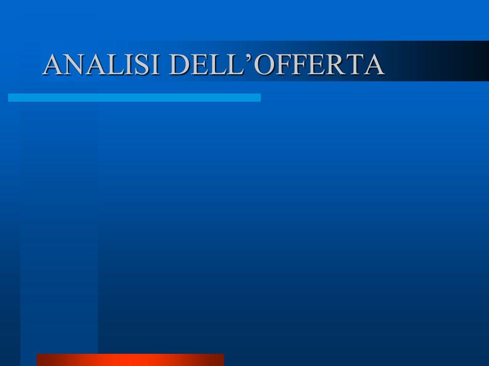 Analisi della concorrenza Società concorrenti dirette –Non esistono a Catania imprese che offrono in un unico centro i servizi da noi offerti.