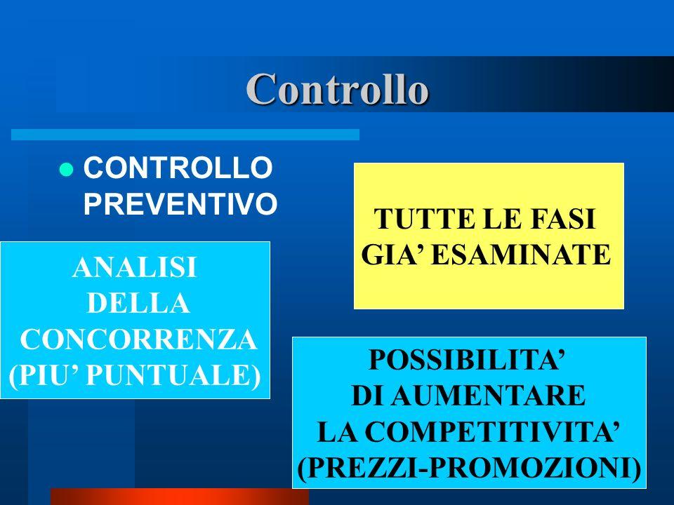 Controllo CONTROLLO PREVENTIVO TUTTE LE FASI GIA ESAMINATE ANALISI DELLA CONCORRENZA (PIU PUNTUALE) POSSIBILITA DI AUMENTARE LA COMPETITIVITA (PREZZI-
