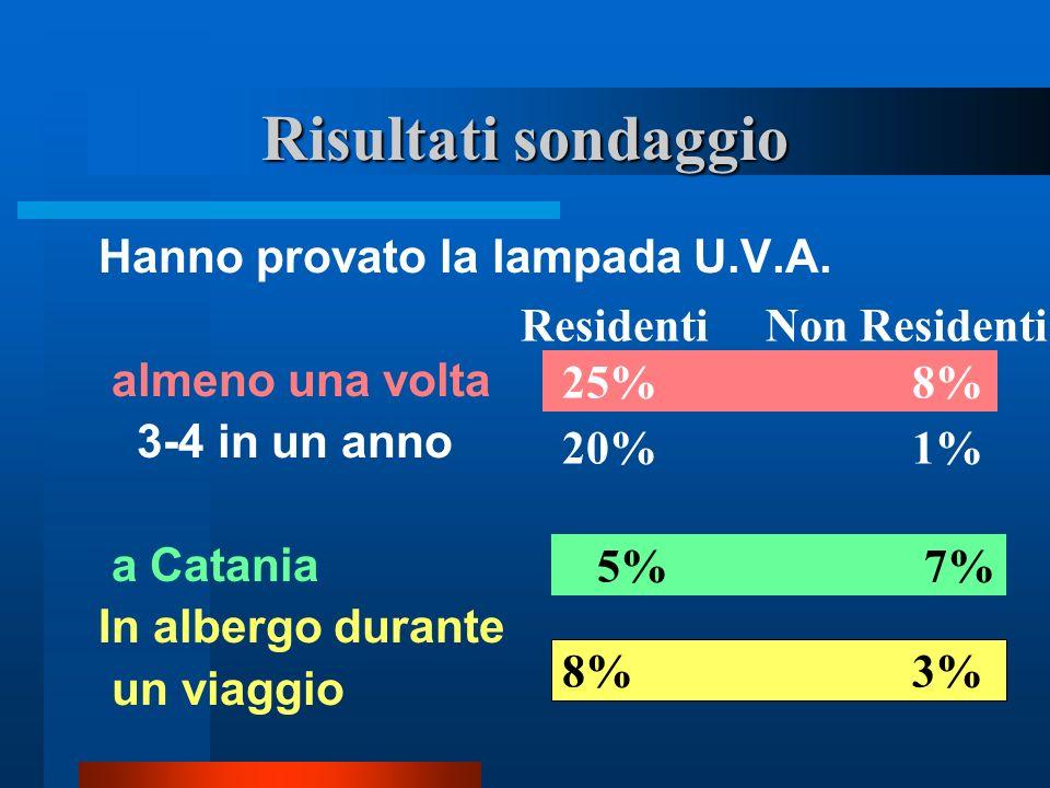 …segue risultati sondaggio Credono sia pericolosa Disposti a provare Sanno dove farla RES.