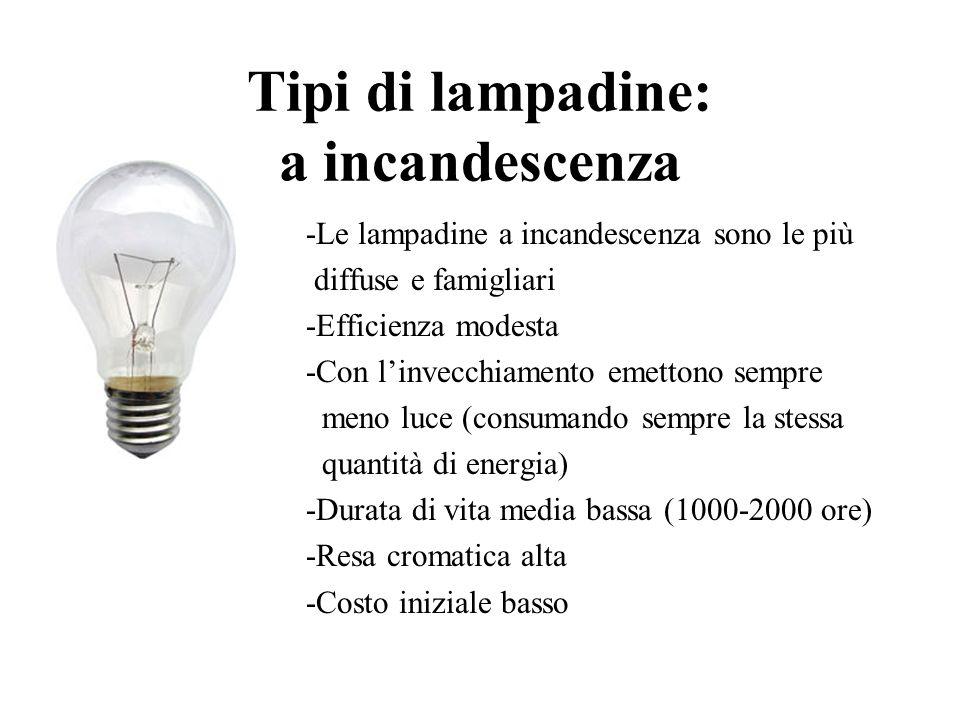 Illuminazione: come procediamo -tipo di lampadina (efficiente, possibilmente poco costosa) -qual è lambiente da illuminare -quali attività si svolgono