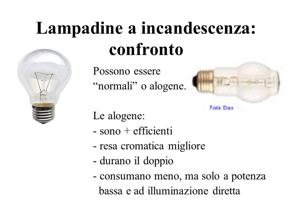 Tipi di lampadine: a incandescenza -Le lampadine a incandescenza sono le più diffuse e famigliari -Efficienza modesta -Con linvecchiamento emettono se