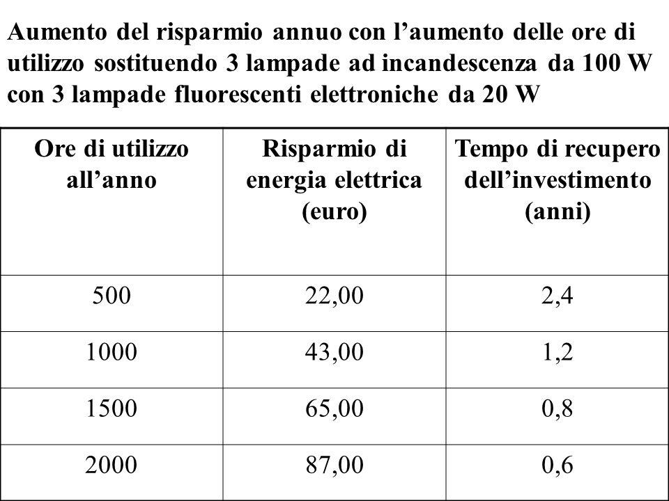 Esempio di utilizzo: 2000 ore/anno per un periodo di 5 anni Tipo e numero di lampade Costo lampade (euro) Costo energia elettrica (euro) Costo totale (euro) Risparmio totale (euro) Incandescenza 3X100 W 30,00540,00570,00- Alogene 2X100 W 50,00360,00410,00160,00 Fluorescenti tradizionali 3X25 W 30,00135,00165,00405,00 Fluorescenti elettroniche 3X20 W 54,00108,00162,00408,00