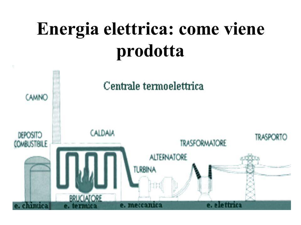 Produzione di Energia 'L'energia è la capacità di un corpo o di un sistema di compiere un lavoro' Con il progredire della civiltà, il
