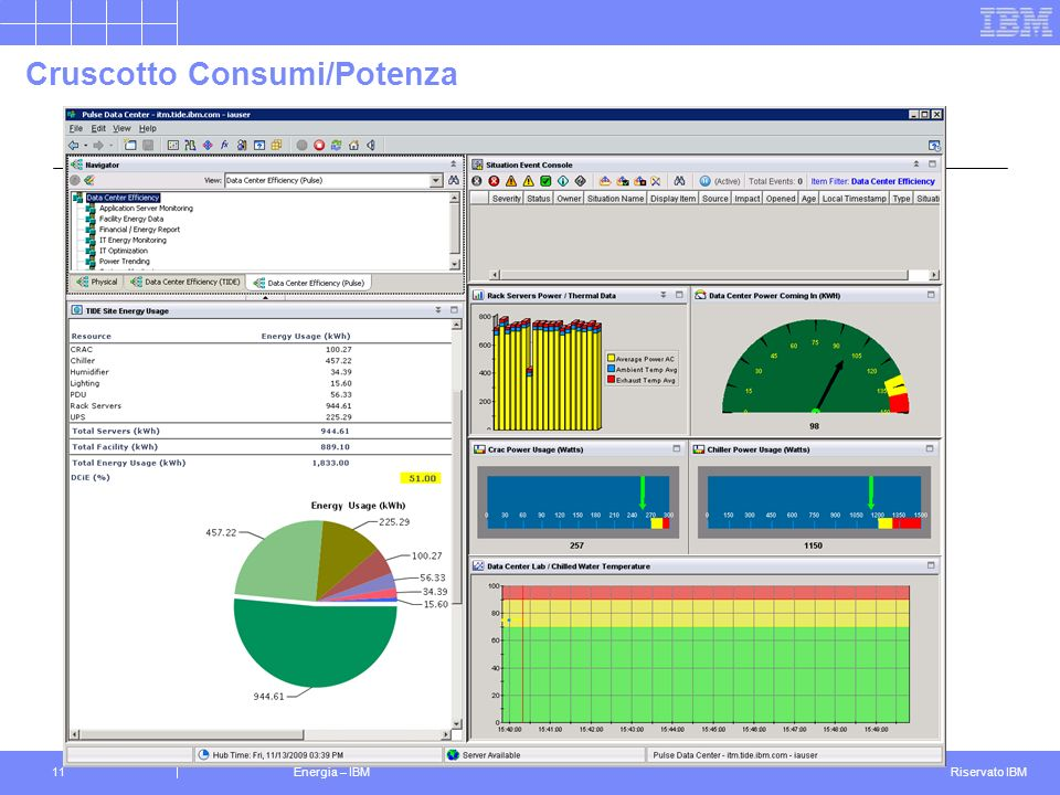 Riservato IBM Energia – IBM11 Cruscotto Consumi/Potenza