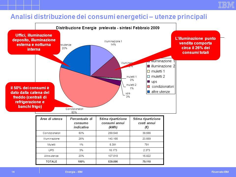 Riservato IBM Energia – IBM14 Distribuzione Energie prelevata - sintesi Febbraio 2009 illuminazione 1 14% illuminazione 2 12% muletti 1 0% muletti 2 1% ups 3% Condizionatori 50% altre utenze 20% illuminazione 1 illuminazione 2 muletti 1 muletti 2 ups condizionatori altre utenze Analisi distribuzione dei consumi energetici – utenze principali il 50% dei consumi è dato dalla catena del freddo (centrali di refrigerazione e banchi frigo) Lilluminazione punto vendita comporta circa il 26% dei consumi totali Uffici, illuminazione deposito, illuminazione esterna e notturna interna Aree di utenza Percentuale di consumo indicativa Stima ripartizione consumi annui (kWh) Stima ripartizione costi annui () Condizionatori50%269.54839.555 Illuminazione26%140.16520.569 Muletti1%5.391791 UPS3%16.1732.373 Altre utenze20%107.81915.822 TOTALE100%539.09679.110