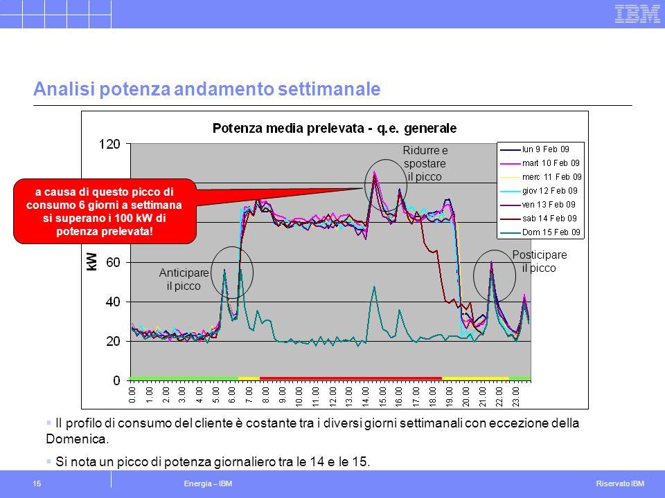 Riservato IBM Energia – IBM15 Analisi potenza andamento settimanale Il profilo di consumo del cliente è costante tra i diversi giorni settimanali con eccezione della Domenica.