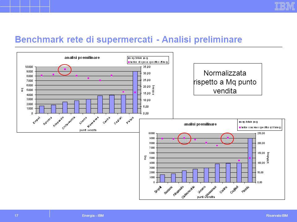 Riservato IBM Energia – IBM17 Benchmark rete di supermercati - Analisi preliminare Normalizzata rispetto a Mq punto vendita