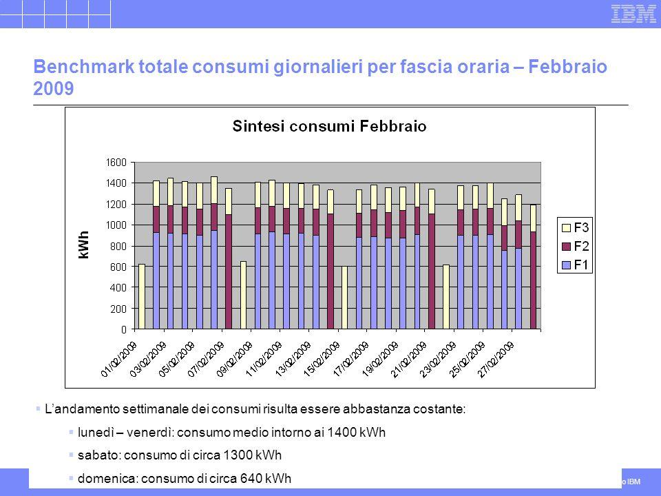 Riservato IBM Energia – IBM19 Benchmark totale consumi giornalieri per fascia oraria – Febbraio 2009 Landamento settimanale dei consumi risulta essere