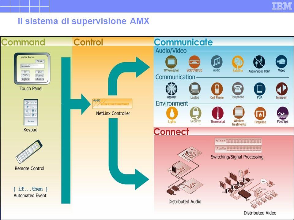 Riservato IBM Energia – IBM21 Il sistema di supervisione AMX