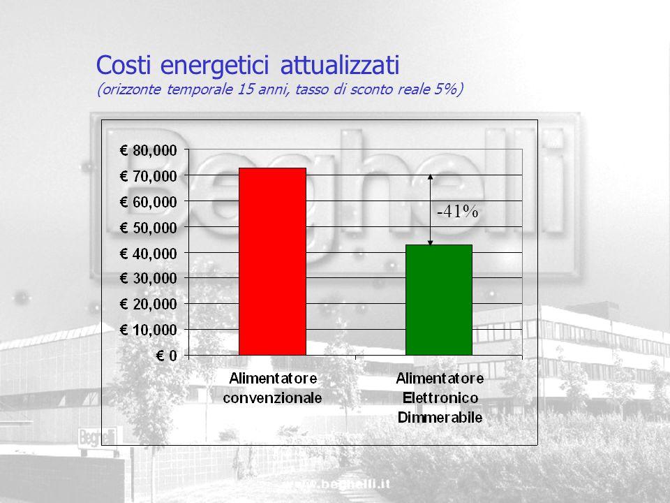Costi energetici attualizzati (orizzonte temporale 15 anni, tasso di sconto reale 5%) -41%