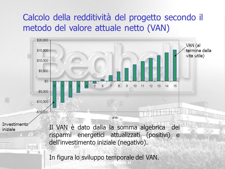 Calcolo della redditività del progetto secondo il metodo del valore attuale netto (VAN) Investimento iniziale VAN (al termine della vita utile) Il VAN