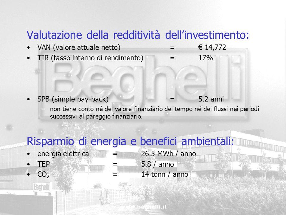 Valutazione della redditività dellinvestimento: VAN (valore attuale netto) = 14,772 TIR (tasso interno di rendimento)= 17% SPB (simple pay-back)= 5.2
