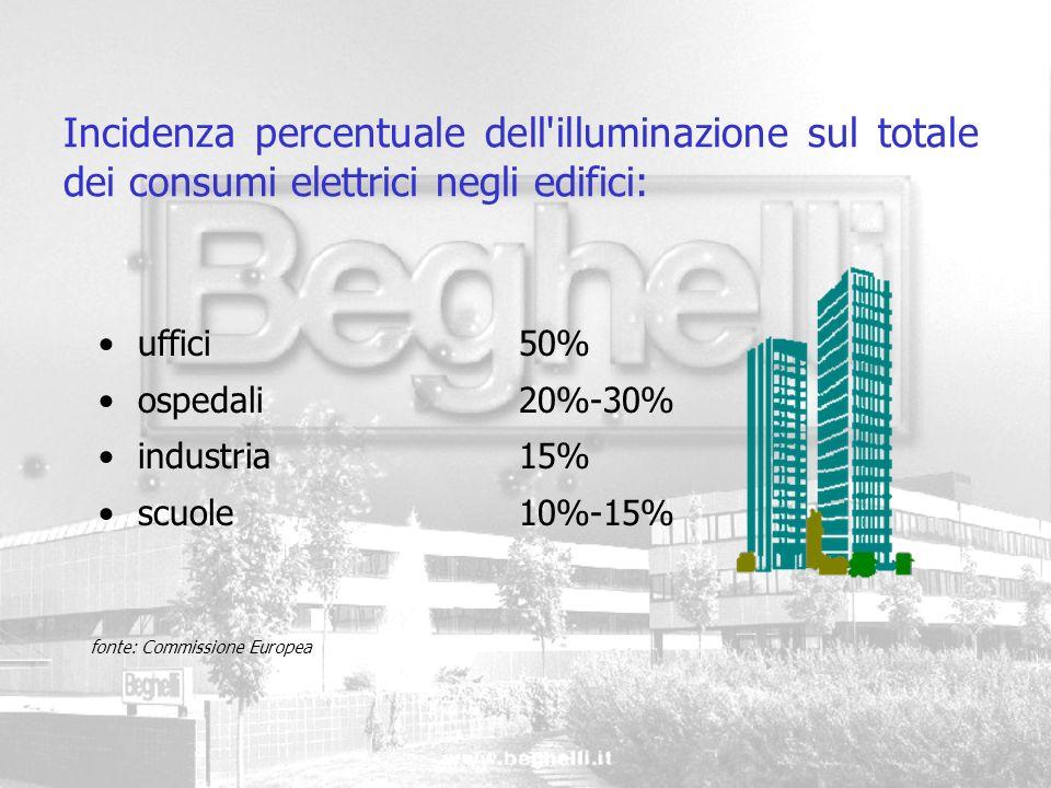 Incidenza percentuale dell'illuminazione sul totale dei consumi elettrici negli edifici: uffici50% ospedali 20%-30% industria 15% scuole 10%-15% fonte