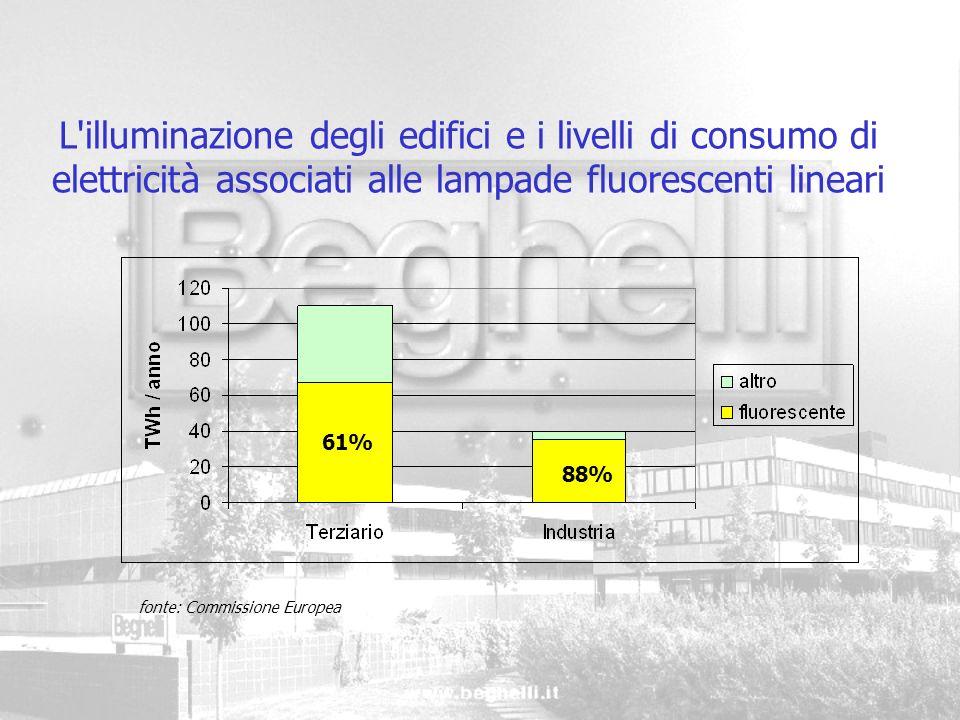 L'illuminazione degli edifici e i livelli di consumo di elettricità associati alle lampade fluorescenti lineari fonte: Commissione Europea 61% 88%