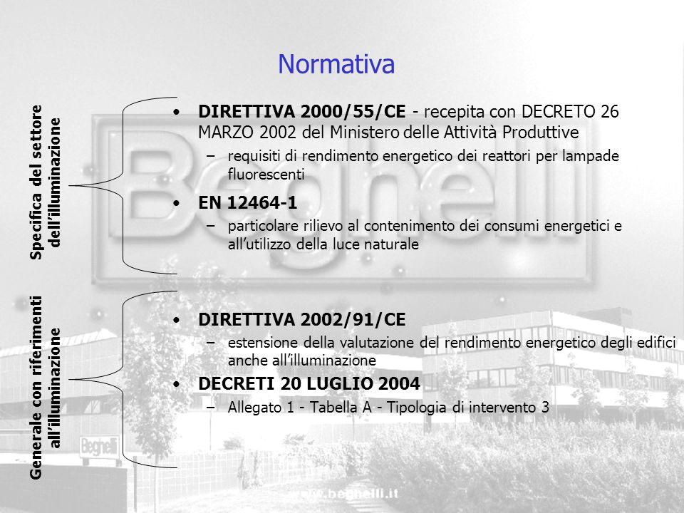 Normativa DIRETTIVA 2000/55/CE - recepita con DECRETO 26 MARZO 2002 del Ministero delle Attività Produttive –requisiti di rendimento energetico dei re