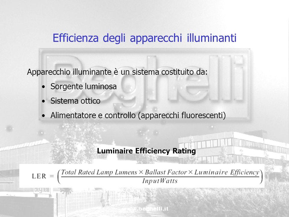 Efficienza degli apparecchi illuminanti Apparecchio illuminante è un sistema costituito da: Sorgente luminosa Sistema ottico Alimentatore e controllo