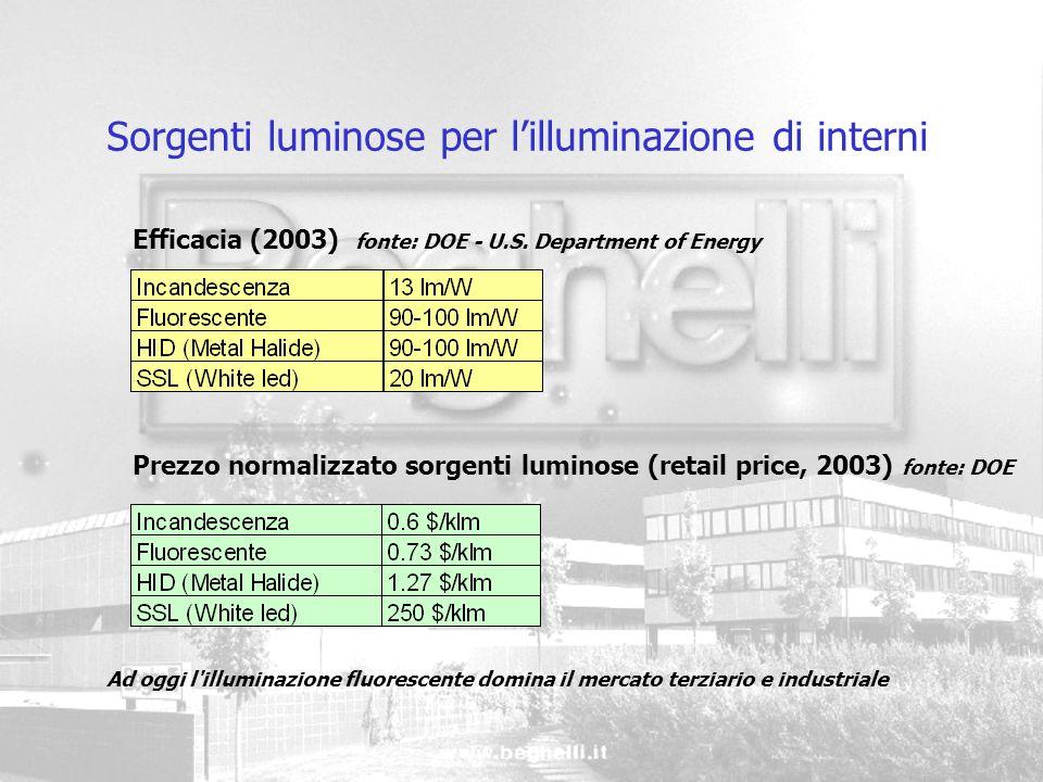 Efficacia (2003) fonte: DOE - U.S. Department of Energy Sorgenti luminose per lilluminazione di interni Prezzo normalizzato sorgenti luminose (retail