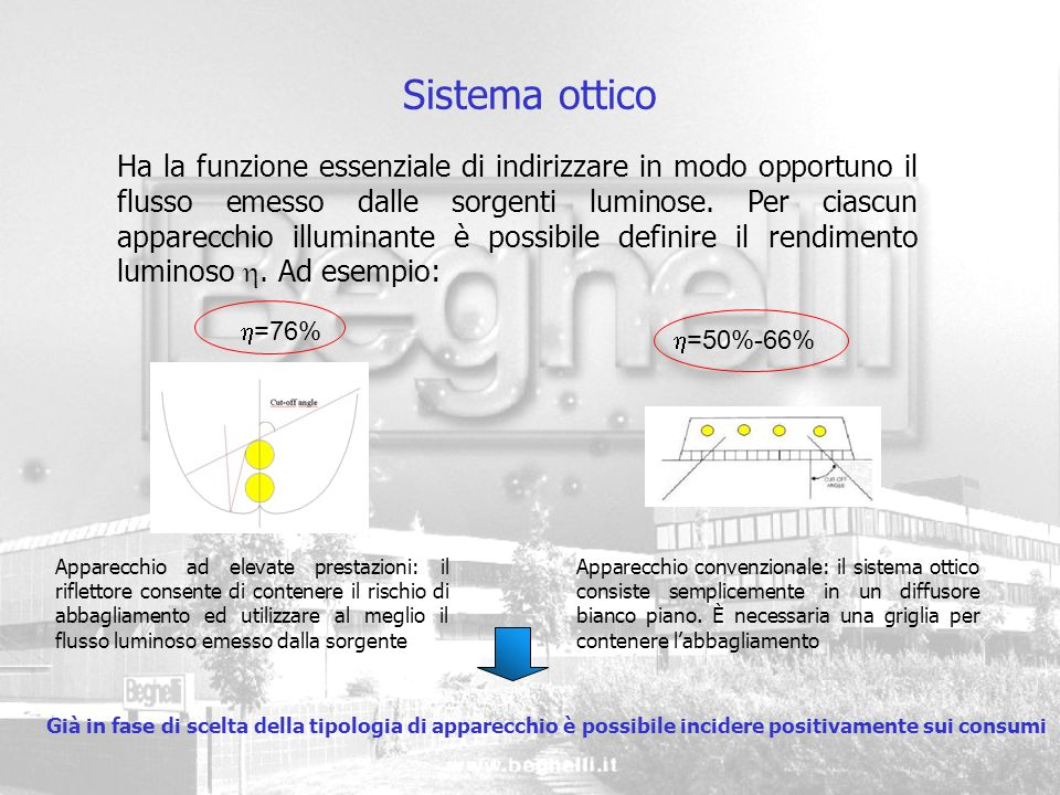 Sistema ottico Ha la funzione essenziale di indirizzare in modo opportuno il flusso emesso dalle sorgenti luminose. Per ciascun apparecchio illuminant