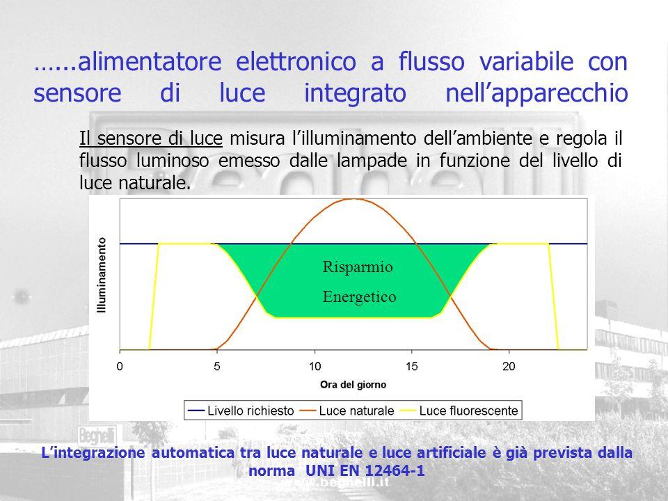 Case study Analisi di un intervento di sostituzione di apparecchi illuminanti convenzionali con nuovi apparecchi ad elevata efficienza energetica in una stazione ferroviaria (RFI)